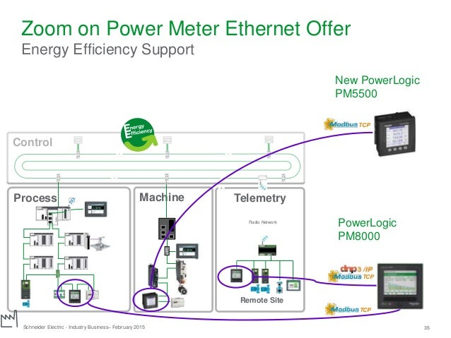 How Schneider Electric Sees Ethernet In The Industrial