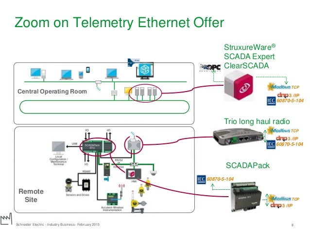 how schneider electric sees ethernet in the industrial. Black Bedroom Furniture Sets. Home Design Ideas