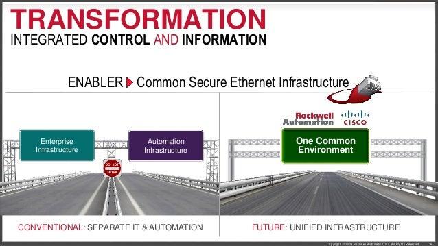Plantwide Benefits of EtherNet/IP Seminar Billingham 09 07 2014