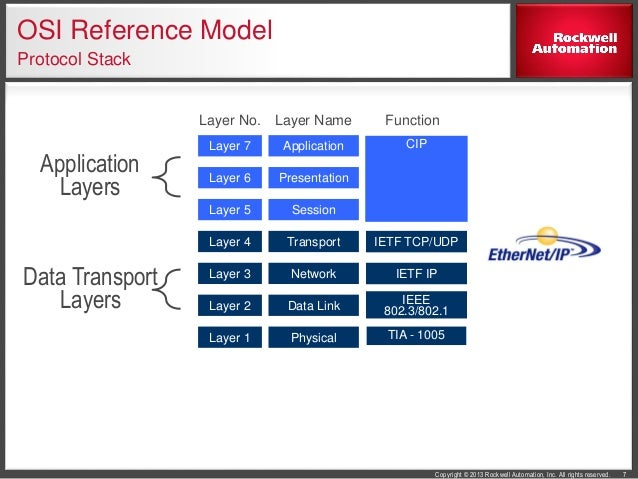 a description of the open systems interconnection osi reference model Osi (open systems interconnection) model in 1983, these two documents were merged together to form a standard called the basic reference model for open systems.