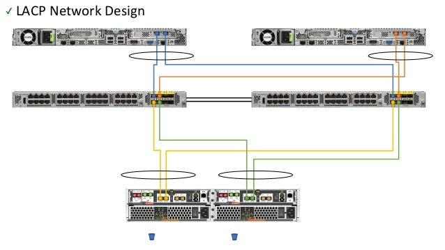 LACP Network Design✔