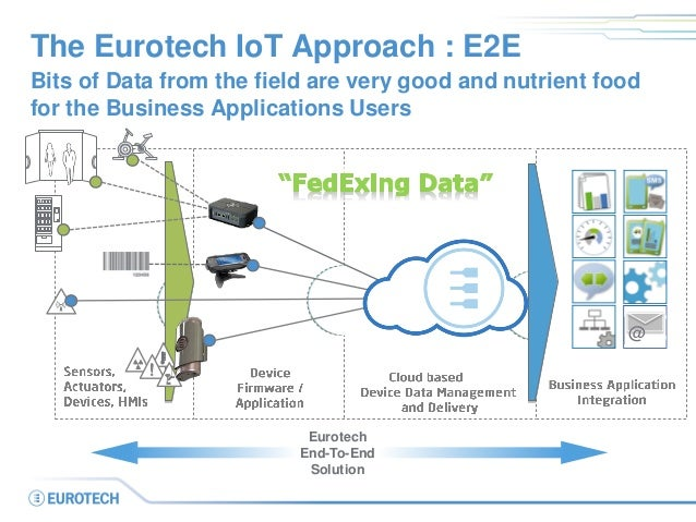 ... Standard Interfaces; 20. The Eurotech IoT ...