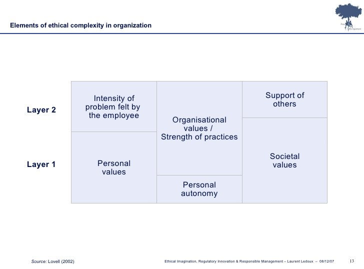 Intensity of problem felt by the employee Organisational values /  Strength of practices Support of others Personal values...