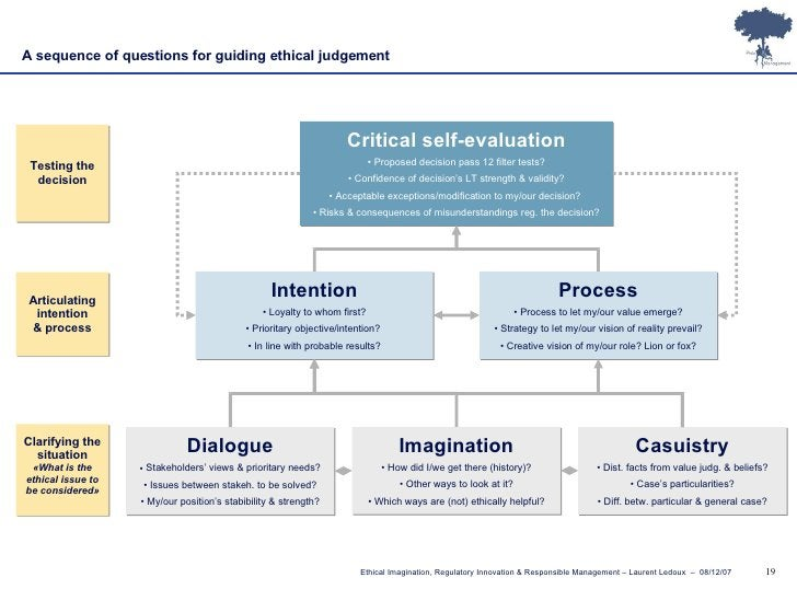 A sequence of questions for guiding ethical judgement <ul><li>Dialogue </li></ul><ul><li>Stakeholders' views & prioritary ...