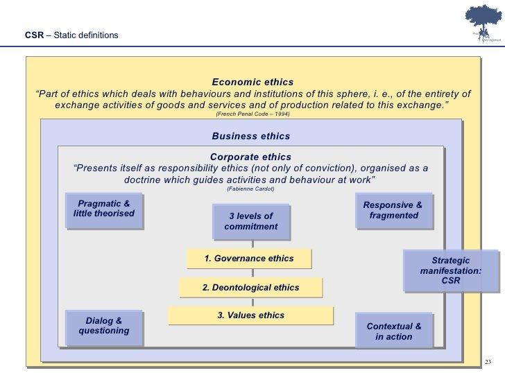 """CSR  – Static definitions Economic ethics """" Part of ethics which deals with behaviours and institutions of this sphere, i...."""