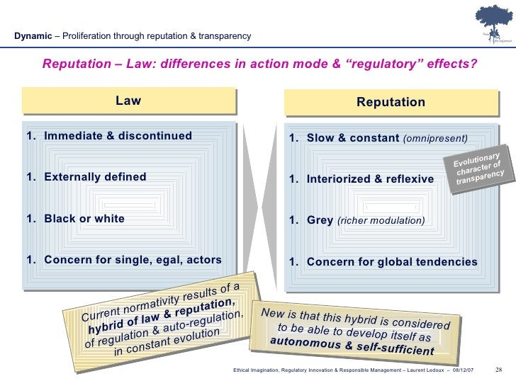 """Dynamic  – Proliferation through reputation & transparency Reputation – Law: differences in action mode & """"regulatory"""" eff..."""