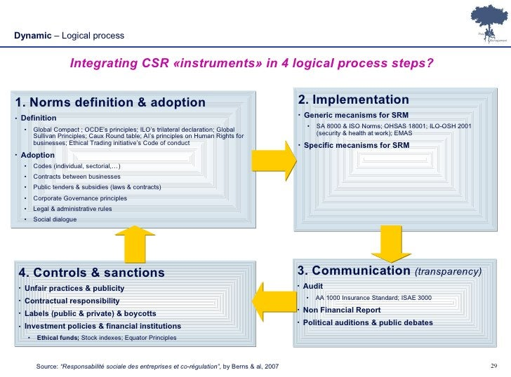 Dynamic  – Logical process Integrating CSR «instruments» in 4 logical process steps? <ul><li>1. Norms definition & adoptio...