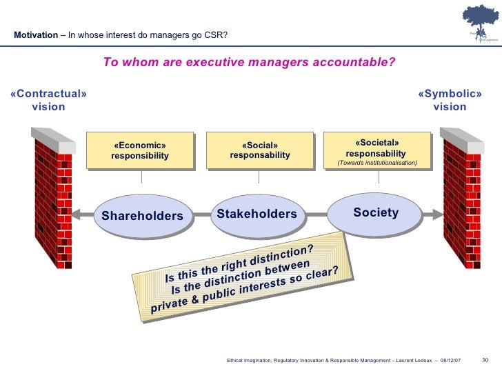 Motivation  – In whose interest do managers go CSR? To whom are executive managers accountable? «Contractual» vision «Symb...