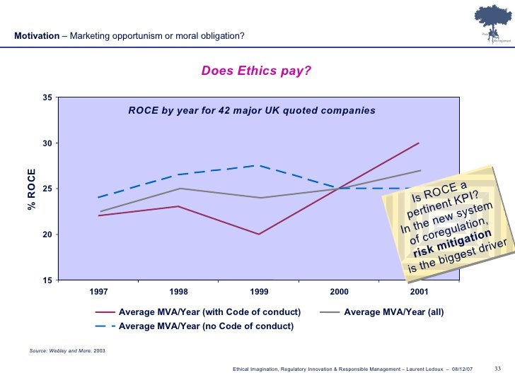 Source: Webley and More , 2003 Does Ethics pay? 15 20 25 30 35 1997 1998 1999 2000 2001 % ROCE Motivation  – Marketing opp...