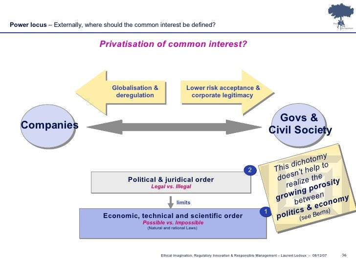 Power locus  – Externally, where should the common interest be defined? Privatisation of common interest? Lower risk accep...