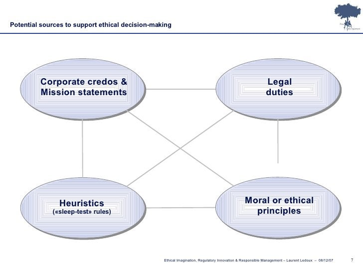 Potential sources to support ethical decision-making Corporate credos & Mission statements Legal duties Heuristics («sleep...