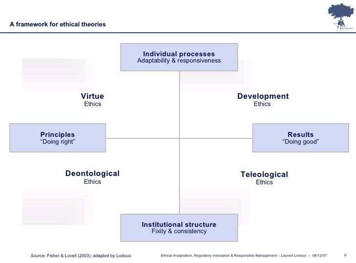 """Institutional structure Fixity & consistency Individual processes Adaptability & responsiveness Results """" Doing good"""" Prin..."""