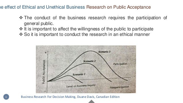  The conduct of the business research requires the participation of general public.  It is important to affect the willi...