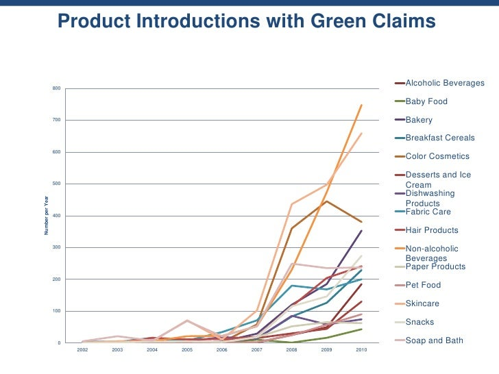 Product Introductions with Green Claims                  800                                                              ...