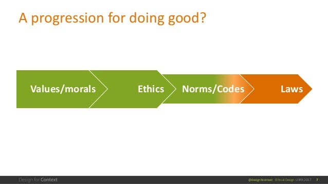 @design4context Ethical Design UXPA 2017 A progression for doing good? 7 LawsNorms/CodesEthicsValues/morals