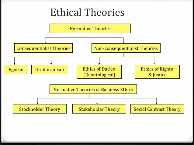 normative ethical theories What are normative ethical theories ethical theories are the rules and principles that determine right and wrong for any given situation crane and matten (2004:76) by normative, we mean ethical theories that propose to prescribe the morally correct way of acting as opposed to descriptive ethical theories which seek to describe how ethics decisions are actually made in business.