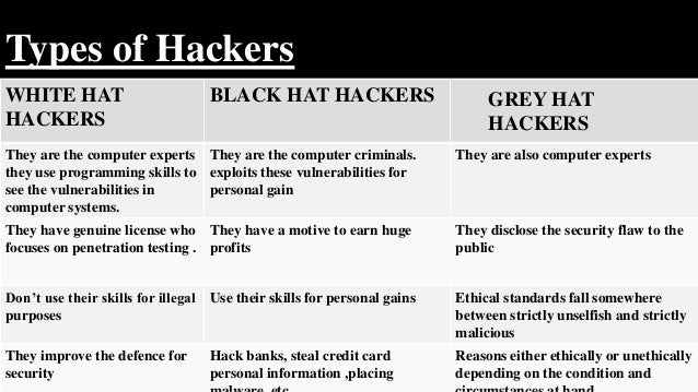 325f955bedc 3  4. Types of Hackers WHITE HAT HACKERS BLACK ...