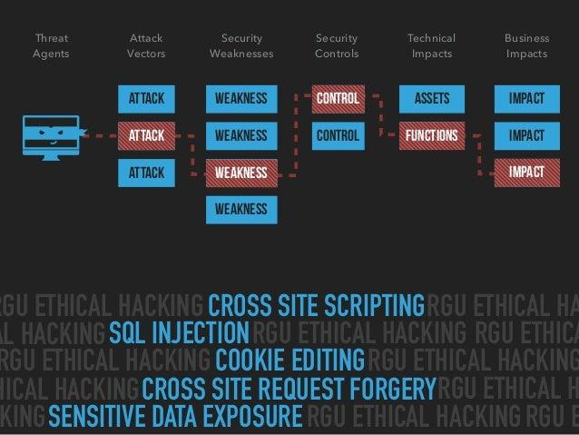 Hacking the Web Slide 4