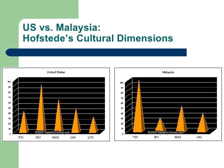 cultural dimension and dilemmas Compare and contrast cultural frameworks developed by and contrast cultural frameworks the study on cultural dimensions conducted by.