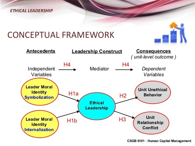 WHO DISPLAYS ETHICAL LEADERSHIP, AND WHY DOES IT MATTER?
