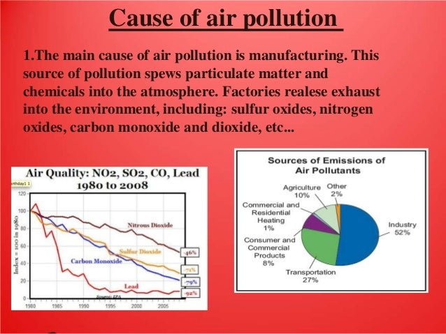 smog a major form of air pollution Human activity is a major cause of air pollution, much of which results from industrial processes credit: cherwellorg natural forms of pollution are those that result from.