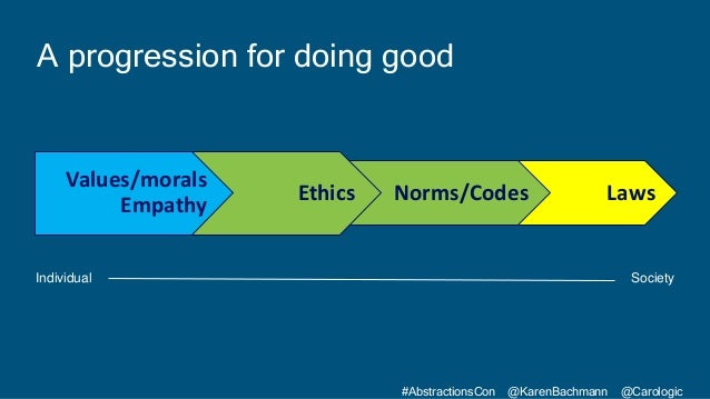 #AbstractionsCon @KarenBachmann @Carologic A progression for doing good LawsNorms/CodesEthics Values/morals Empathy Indivi...