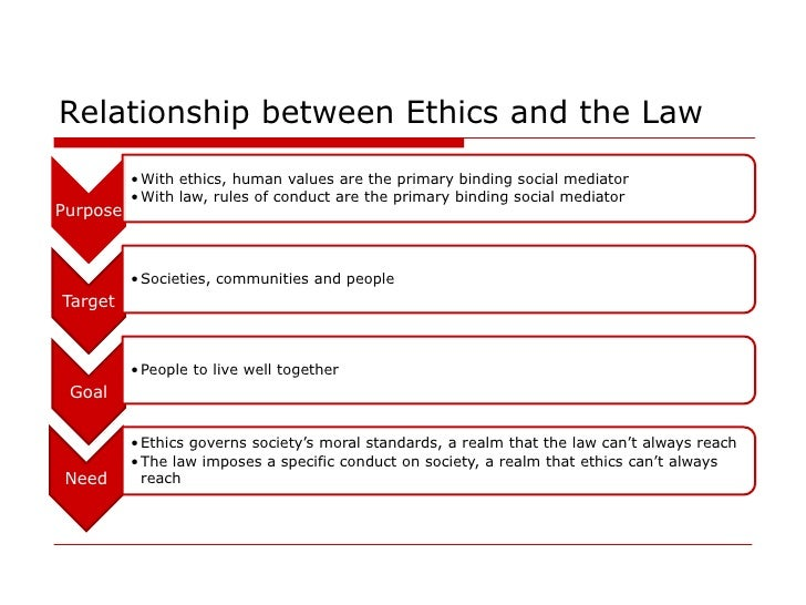 explain legal and ethical tensions between Unit 501 outcome 1  be able to improve performance through reflective practice 41 explain legal and ethical tensions between maintaining.