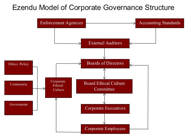 """governance structures and corporate culture Enbridge has a strong corporate governance culture built on integrity, accountability and transparency"""" - gregory l ebel, chair, enbridge inc at enbridge, corporate governance means ensuring a comprehensive system of stewardship and accountability is in place and functioning among directors, management and employees."""