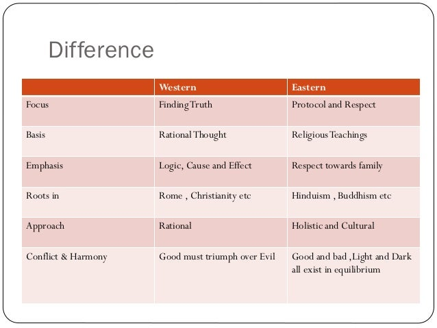 Differences between eastern and western ethics