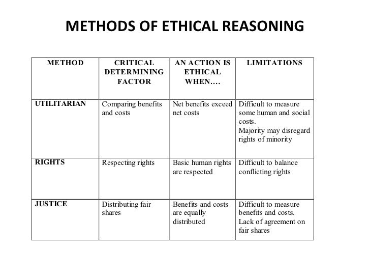 ethical research methods A guide to research ethics knowing what constitutes ethical research is important for all dr kerry helped jamal write the methods section of his.