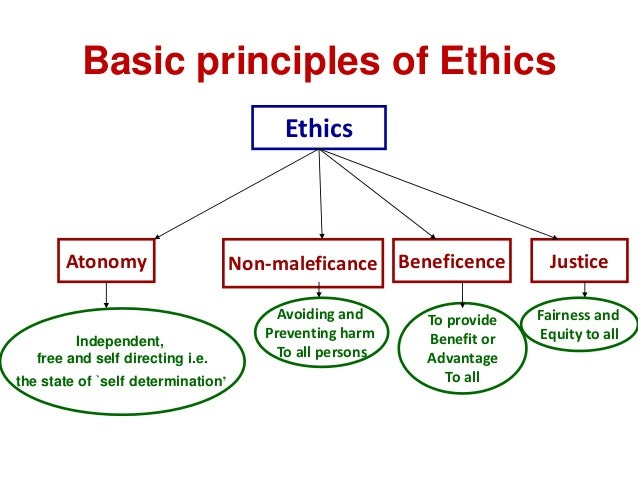 personal reflection of morals and ethics One might ask: but isn't achieving a global ethic an issue of individual morality  not at all: it is also an issue of corporate morality, and it concerns the global.