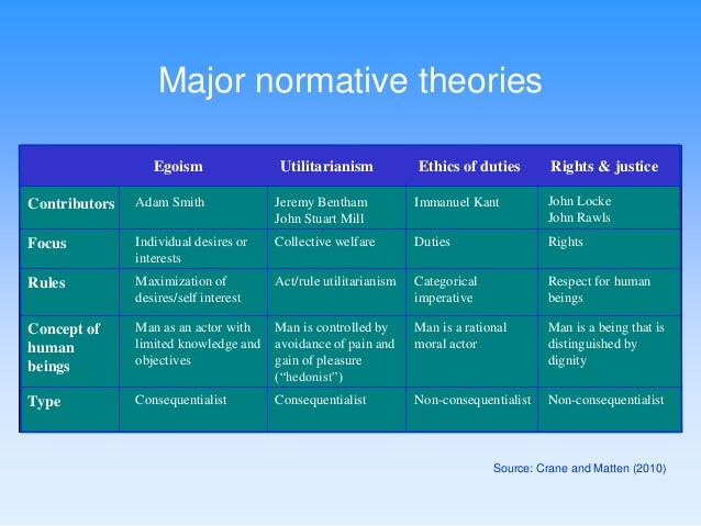 applying an ethical theory Ethical theories and their use in ethics education as shown earlier, one helpful way for leading an ethical case study discussion is to give students a guide, such as the.