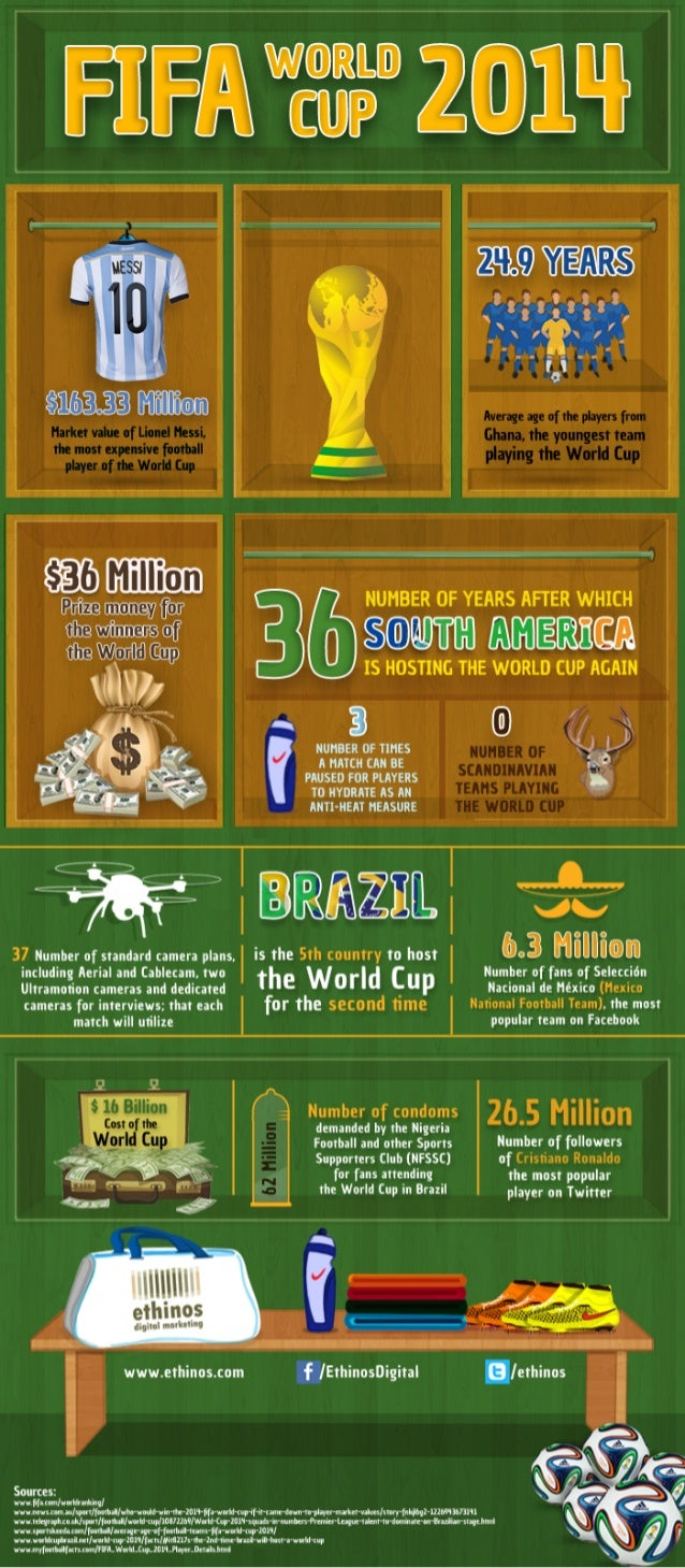 Facts and Figures of the FIFA World Cup 2014, Brazil !