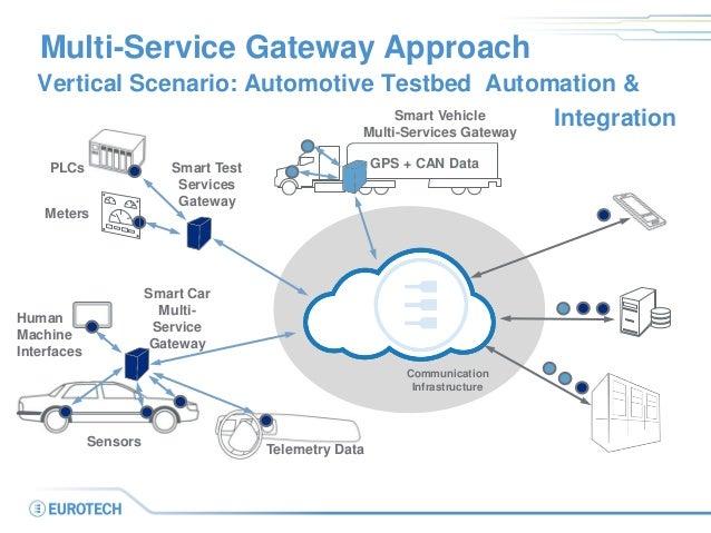 The Multi Service Gateway Concept In M2m Internet Of