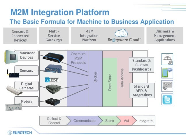 M2m application enablement with the everyware cloud platform for Control m architecture