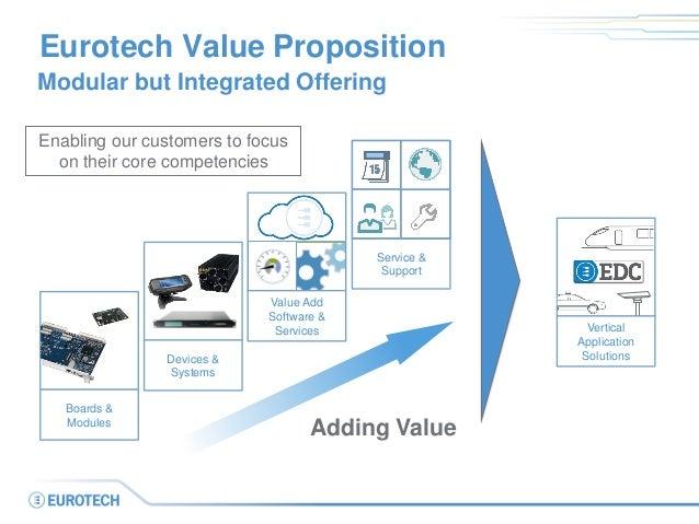Unique Value Proposition In M2m Hardware Software