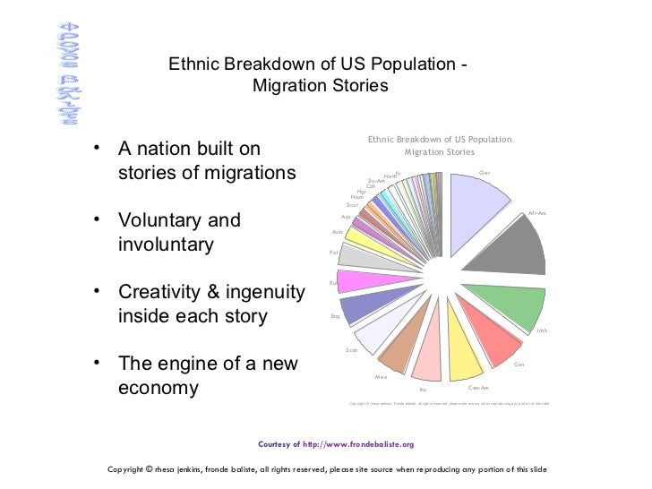 voluntary and involuntary migrating group