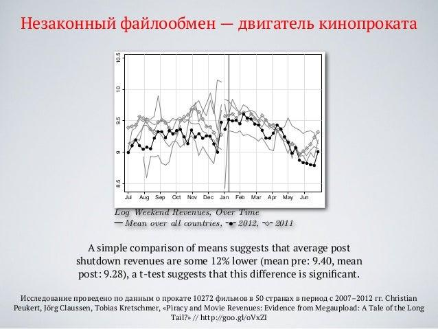 Исследование проведено по данным о прокате 10272 фильмов в 50 странах в период с 2007–2012 гг. Christian Peukert, Jörg Cla...