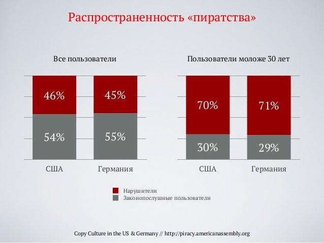 США Германия 45%46% 55%54% Законопослушные пользователи Нарушители Copy Culture in the US & Germany // http://piracy.ameri...