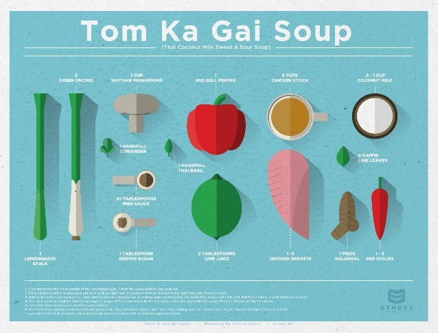 Infographic Design: A Recipe for Thai Soup by Ethos3