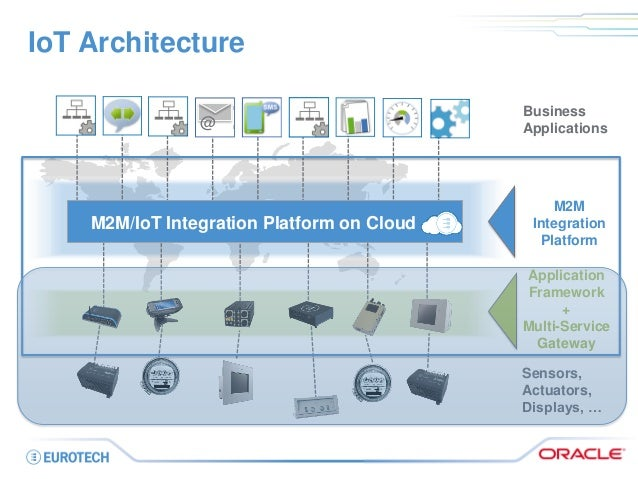 ... Of Devices And Data Protection; 6. IoT Architecture ...