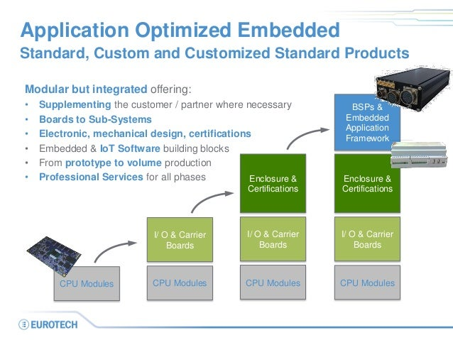 Application Optimized Embedded Standard, Custom and Customized Standard Products Modular but integrated offering: • Supple...