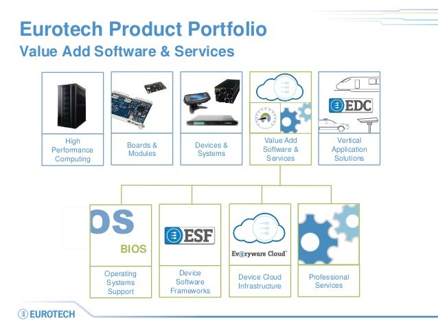 Eurotech Product Portfolio Value Add Software & Services High Performance Computing Boards & Modules Value Add Software & ...