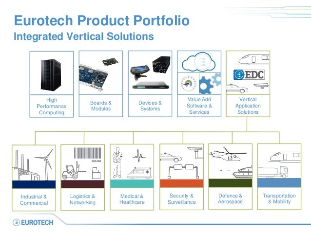 Eurotech Product Portfolio Integrated Vertical Solutions High Performance Computing Boards & Modules Value Add Software & ...