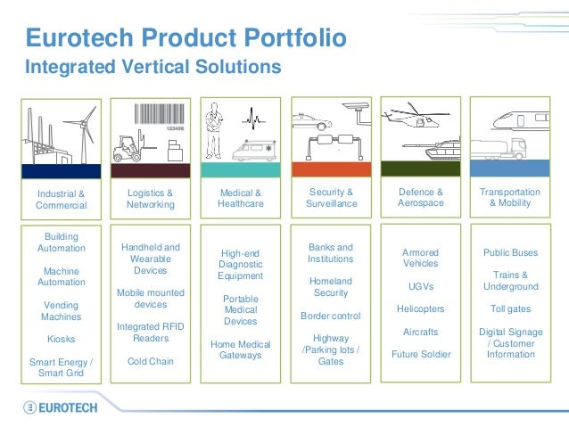 Eurotech Product Portfolio Integrated Vertical Solutions Transportation & Mobility Defence & Aerospace Medical & Healthcar...