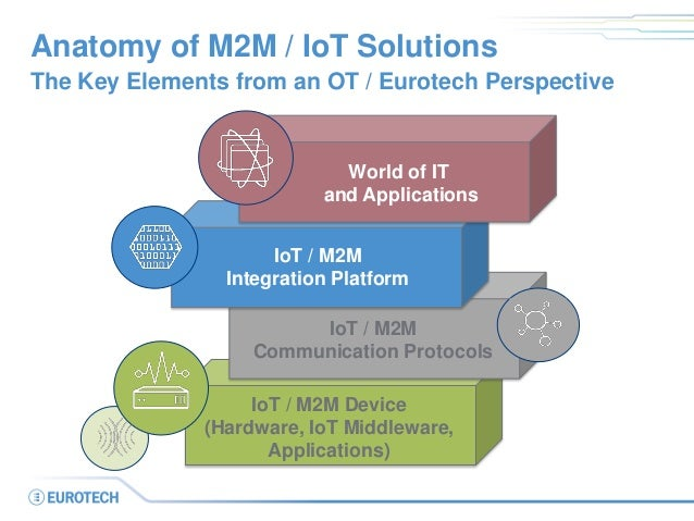 Anatomy of M2M / IoT Solutions The Key Elements from an OT / Eurotech Perspective World of IT and Applications IoT / M2M C...