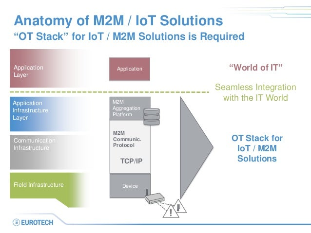 """Device Anatomy of M2M / IoT Solutions """"OT Stack"""" for IoT / M2M Solutions is Required Application Infrastructure Layer Appl..."""