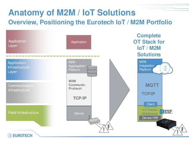 Device Anatomy of M2M / IoT Solutions Overview, Positioning the Eurotech IoT / M2M Portfolio Application Infrastructure La...