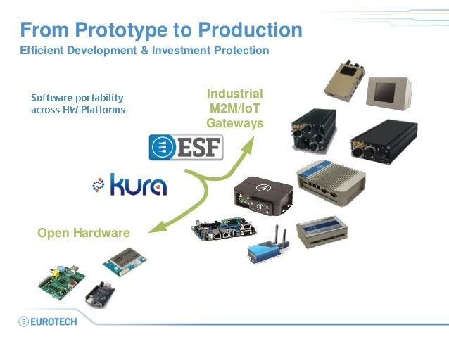 Industrial M2M/IoT Gateways From Prototype to Production Efficient Development & Investment Protection Open Hardware