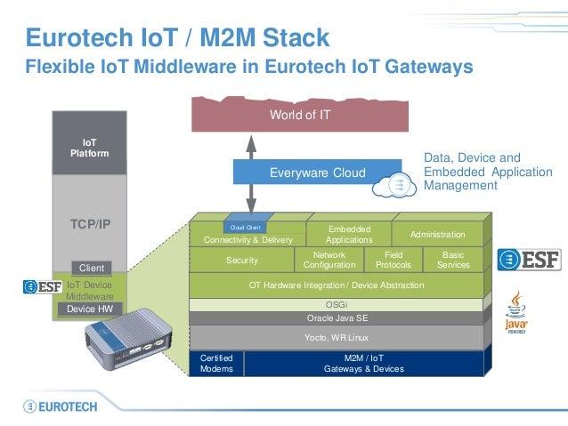 Eurotech IoT / M2M Stack Flexible IoT Middleware in Eurotech IoT Gateways Certified Modems M2M / IoT Gateways & Devices Yo...